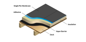 interactive infographic that explains how air and vapour barriers work